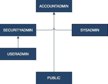 The basic role hierarchy in Snowflake, with roles higher in the hierarchy inheriting rights from the roles below them.