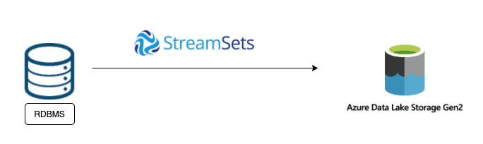 Finding silent data loss between a RDBMS and Azure Data Lake