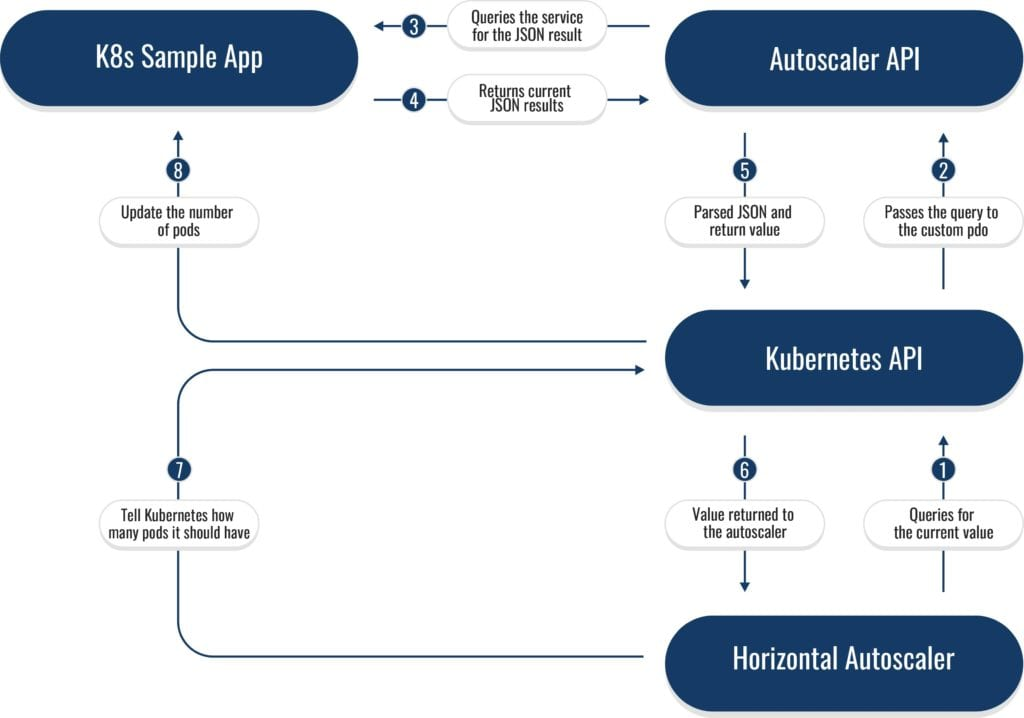 A sample workflow for Kubernetes Autoscaling