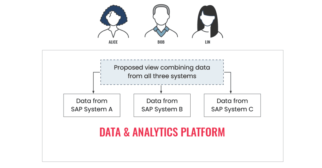 Data and analytics platform diagram