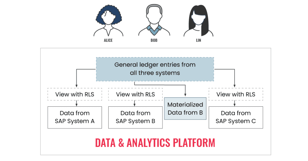 Data and analytics platform diagram for successful data engineering projects