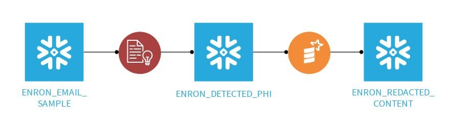 The DSS Flow to help identify PII data in text fields.