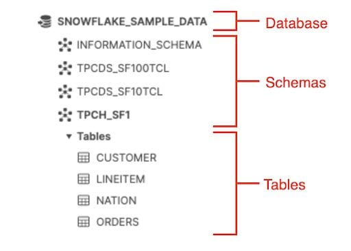 A breakdown of Snowflake database, schemas, and tables