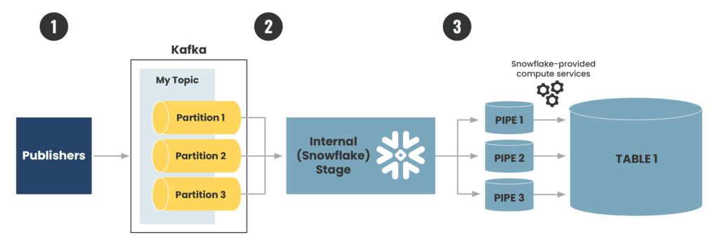 How the Snowflake/Kafka connector publishes data from Kafka and loads it into a Snowflake table.