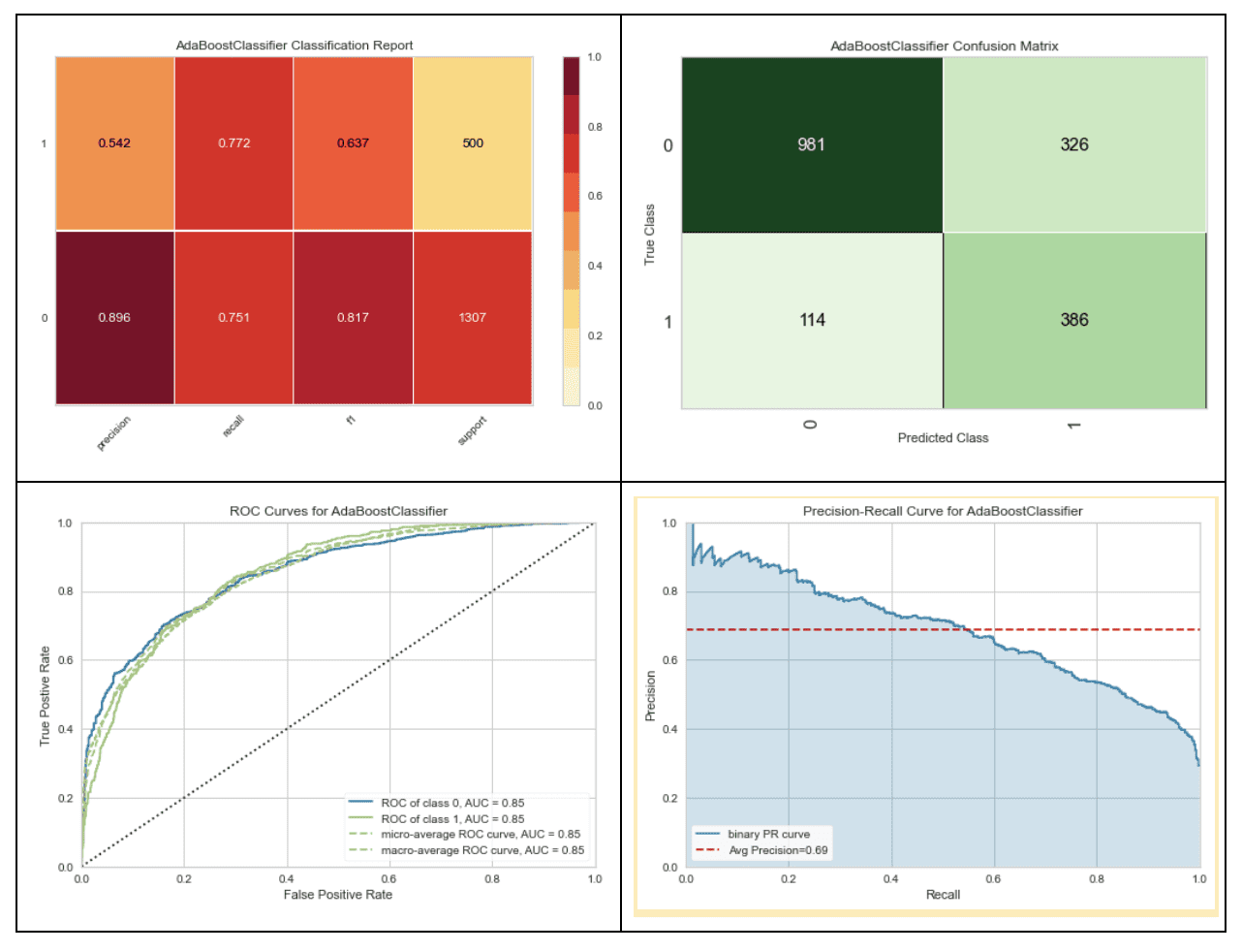 PyCaret includes built-in visualizations to help evaluate models. Generating these visualizations requires a single function call rather than complex custom code.