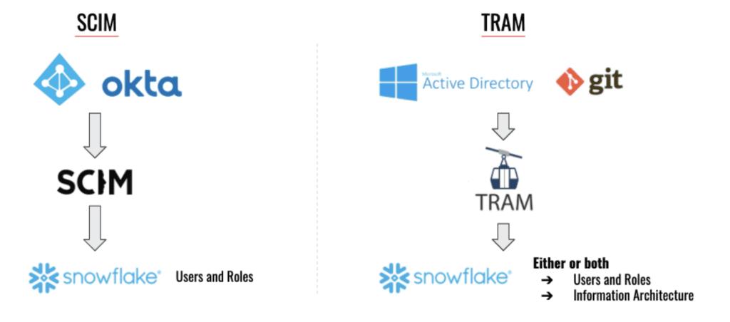 Tram Information Architecture