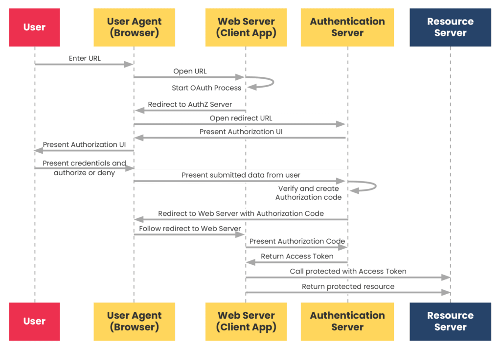 An example workflow of an Authorization Code Grant.