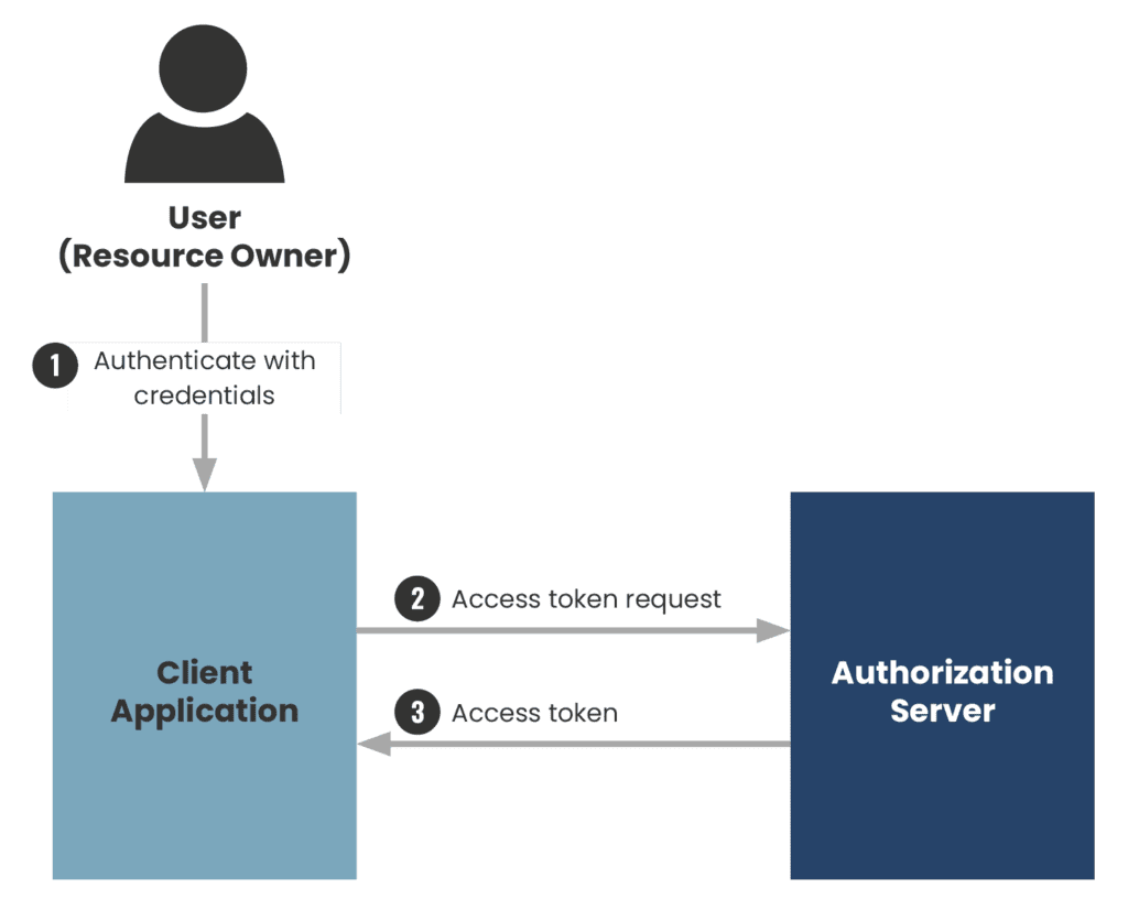 An example workflow of a Resource Owner Password Credentials Grant.