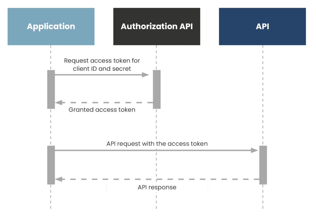 An example workflow of a Client Credentials Grant.