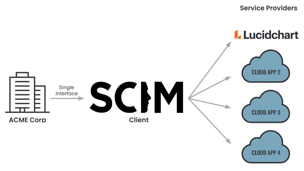 How SCIM integrates between your identity provider and service provider(s).