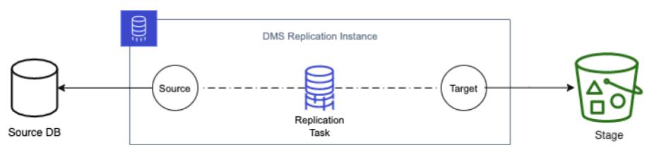 AWS DMS Replication Instance