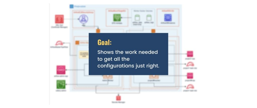 """Picture with a blurred but busy architecture diagram that says, """"Shows the work needed to get all the configurations just right."""""""""""