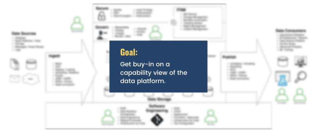 """picture with a blurred but busy architecture diagram that says, """"Get buy-in on a capability view of the data platform"""""""