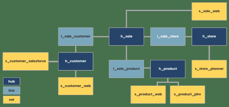 An example of a data vault model