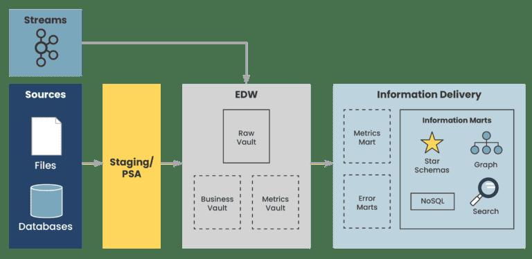 a diagram illustrating an example data vault