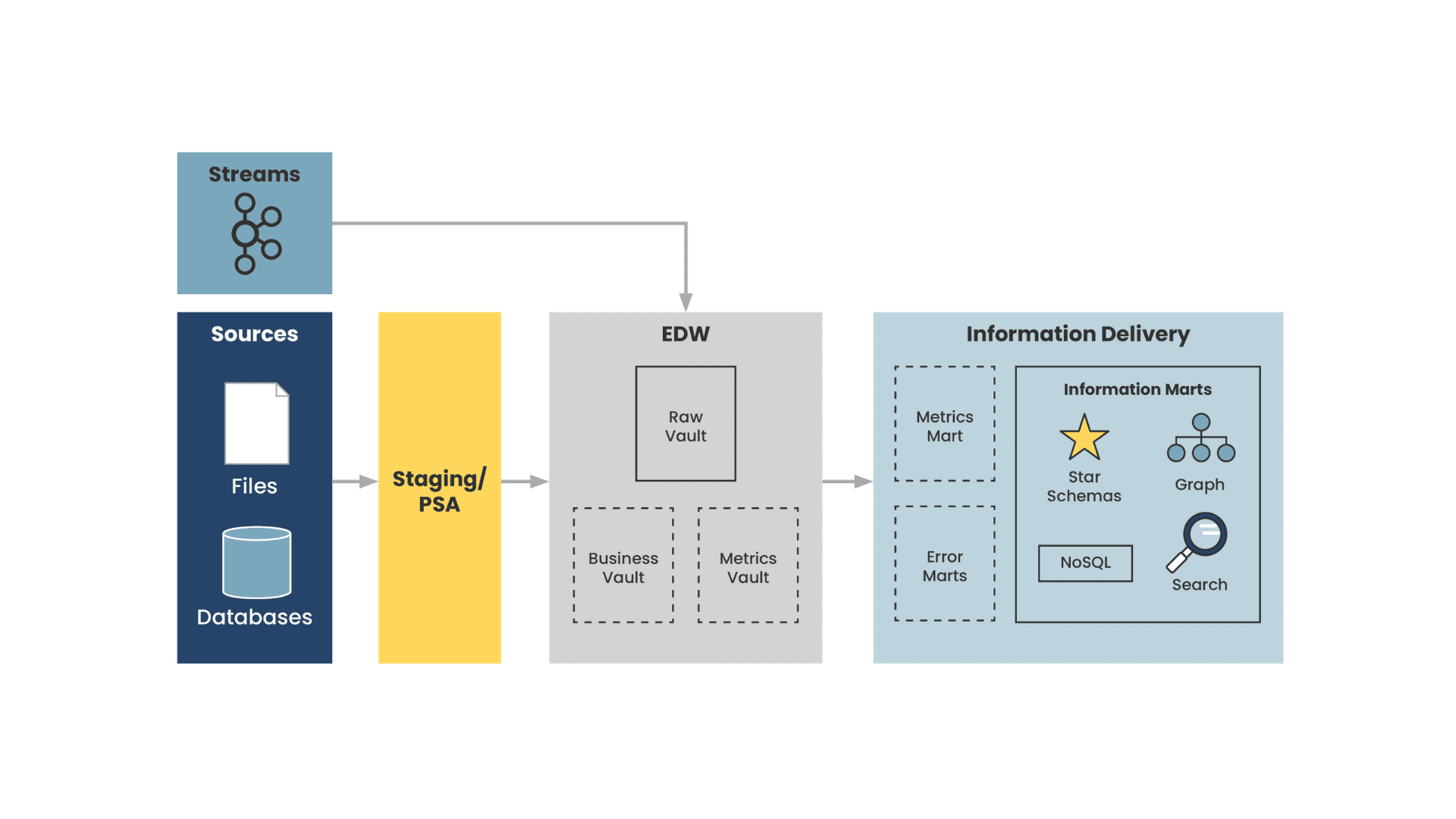 Detailed, yet simple diagram of an example data vault