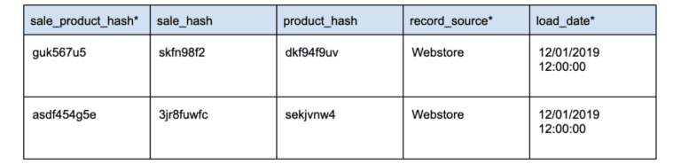 a chart showing an example data vault link