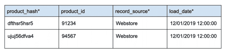 A table showing an example data vault
