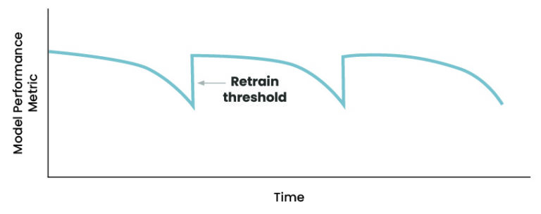 Graph of a performance metric changing through time as the metric dips, hits a retrain threshold and the model performance jumps back up after retraining.