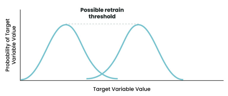 Two semi-overlapping normal distributions of the target variable value. A retraining threshold is indicated by the distance between the two means