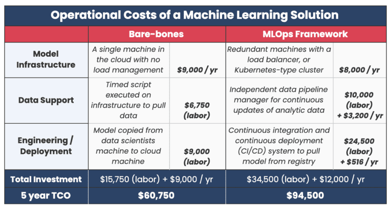 """A chart titled, """"Operational Costs of a Machine Learning Solution"""""""