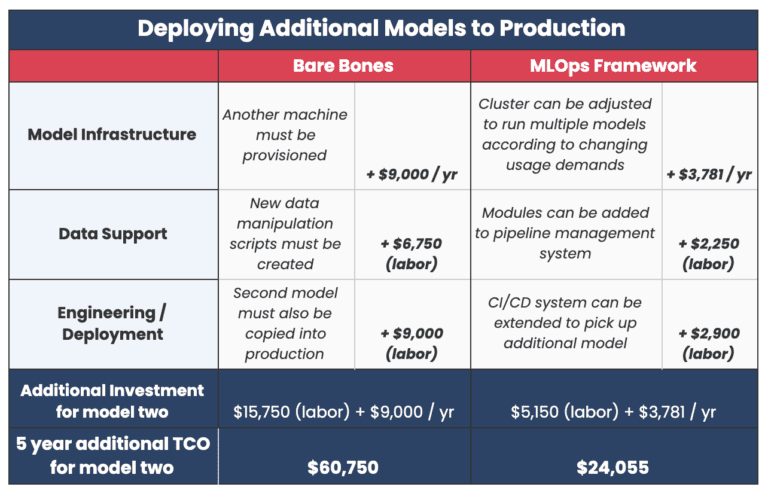 """Chart that's titled, """"Deploying Additional Models to Production"""""""