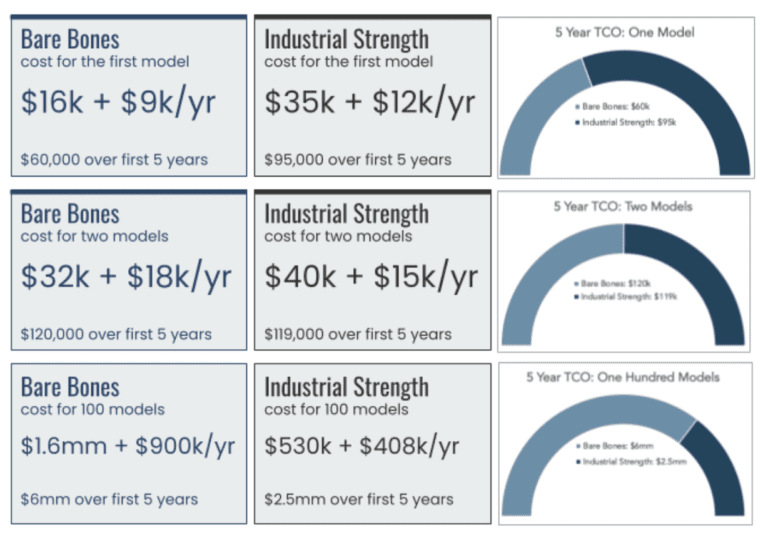 A chart that compares a bare bones ML model approach to an industrial strength ML model