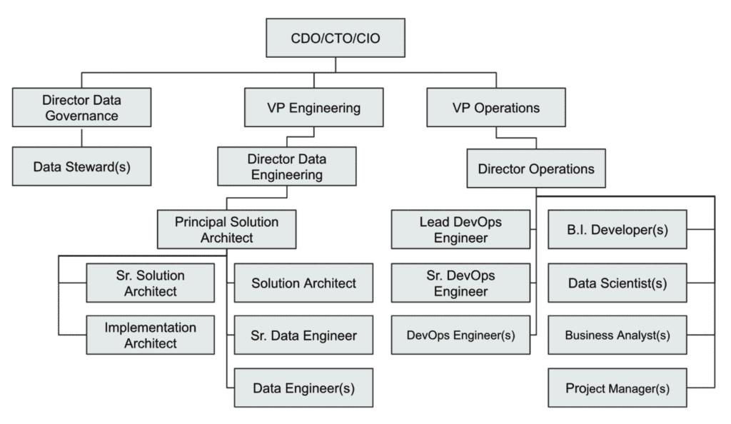 A slide showing a sample simple data platform org structure
