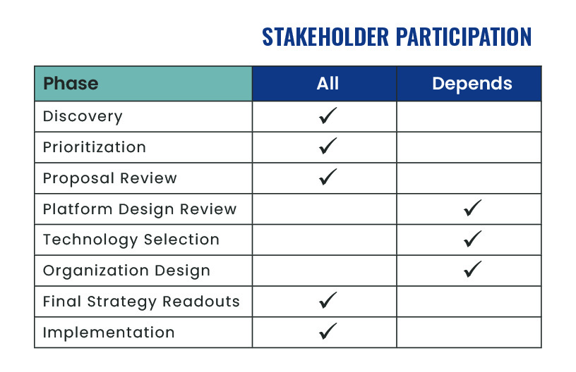 Chart showing how much participation various data strategy stakeholders have during each phase