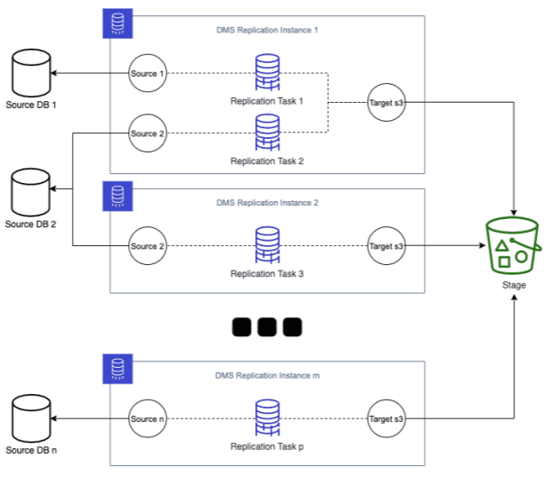 Scaling AWS DMS components