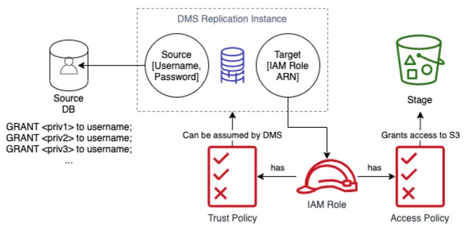 DMS Replication Instance