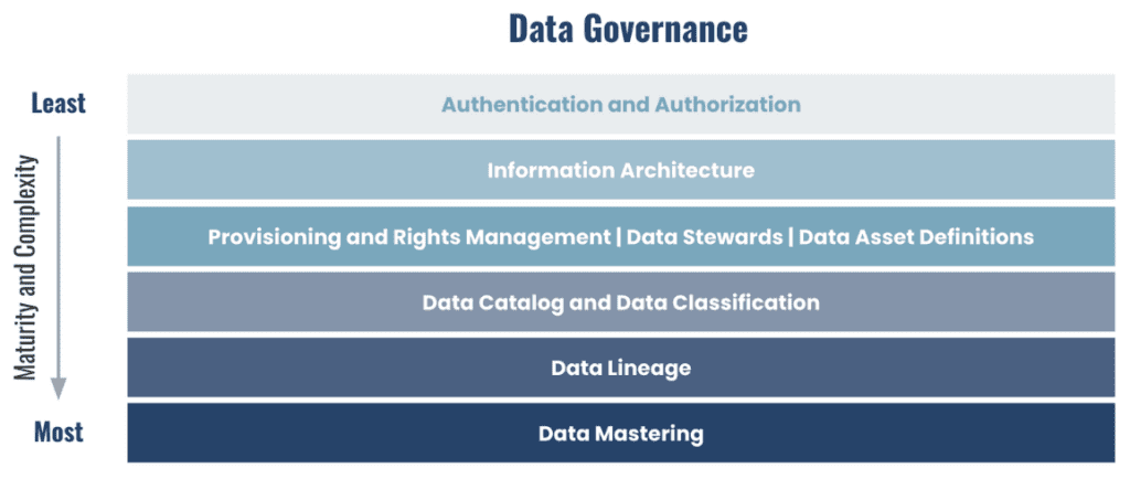 A slide showing data governance maturity and complexity from least to most