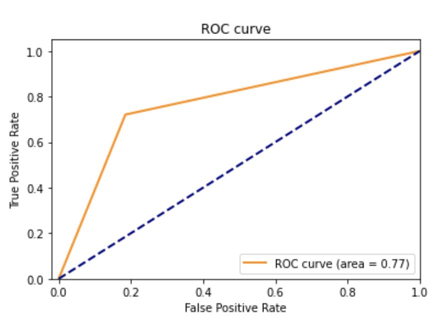 """A graph titled, """"ROC Curve"""""""