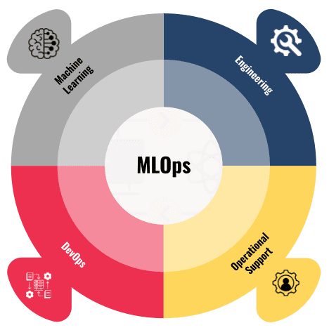Managed MLOps Diagram