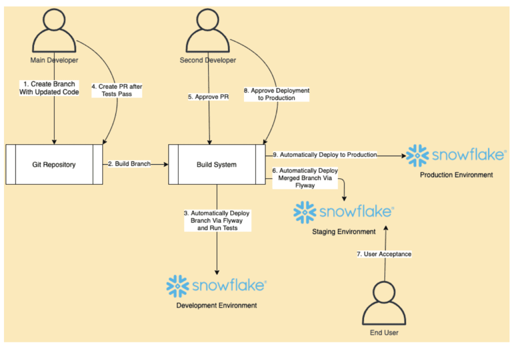 An overview of your entire CI/CD process in Snowflake.
