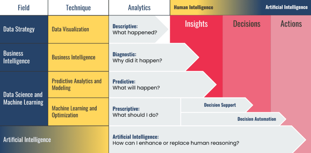 The progression from descriptive analytics to artificial intelligence.