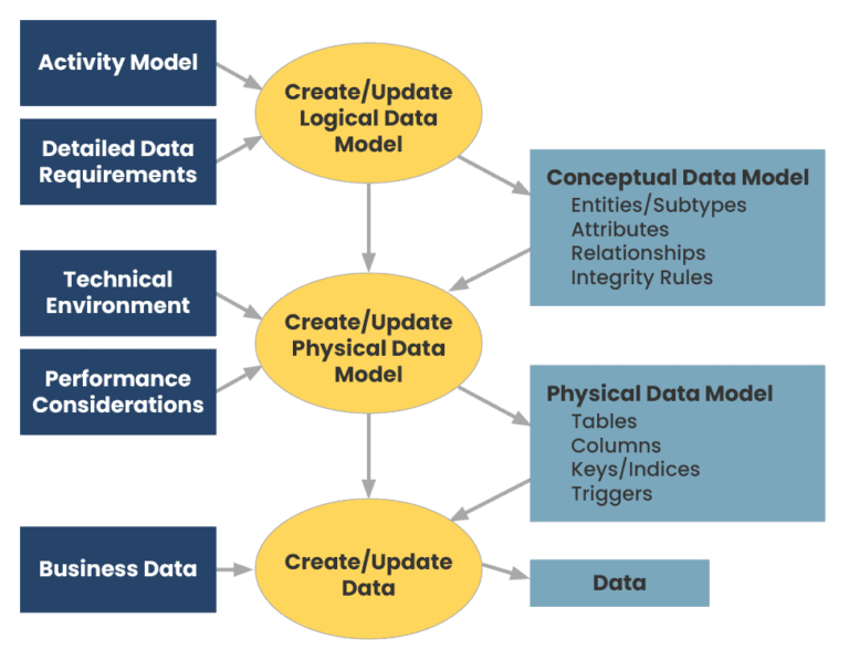 A flow chart demonstrating what data models are
