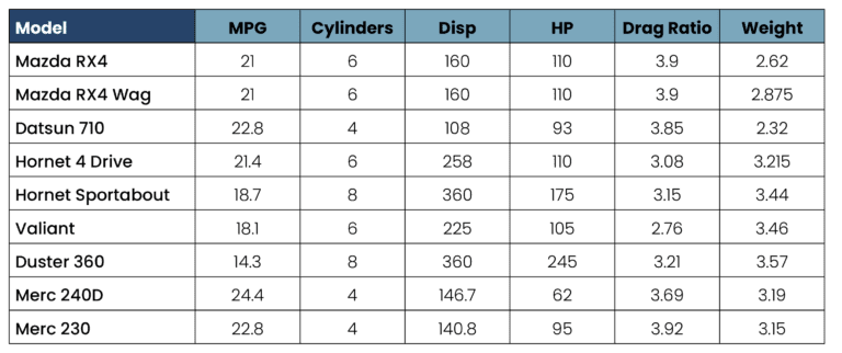 A sample data set used to illustrate a feature within an ML model