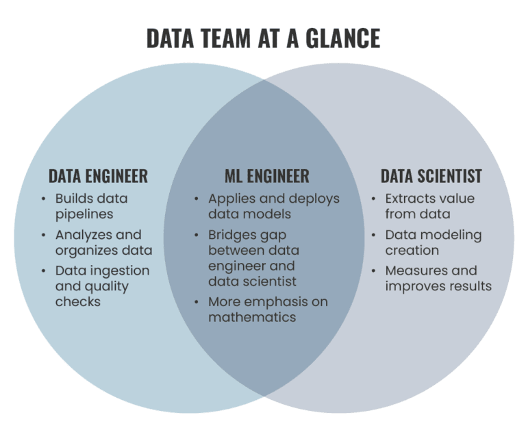 """A ven diagram titled, """"Data Team at a Glance"""" that highlights 3 data role, data engineer, ML engineer, and data scientist"""