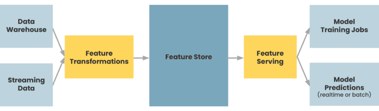 a short diagram displaying an overview of what a feature store looks like