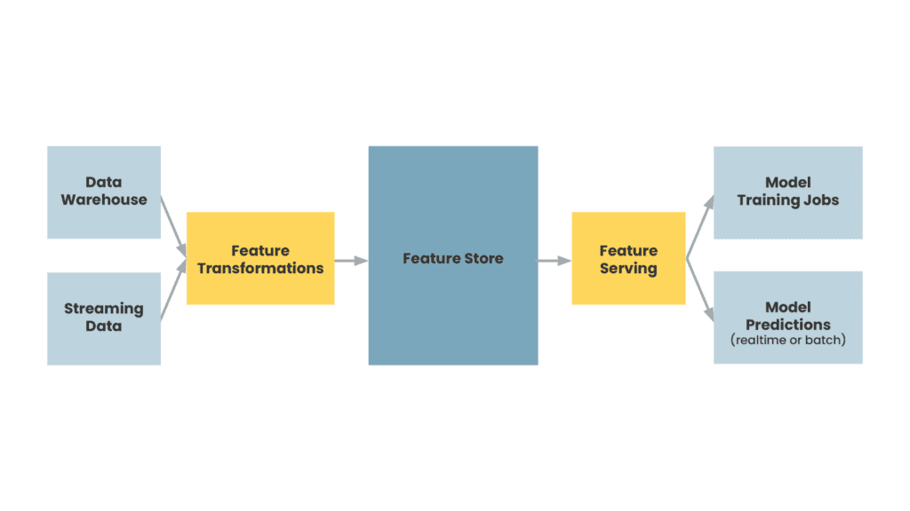A simple diagram of what a feature store is
