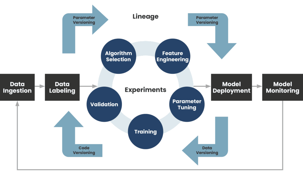 A diagram that gives a visual representation of the MLOps process