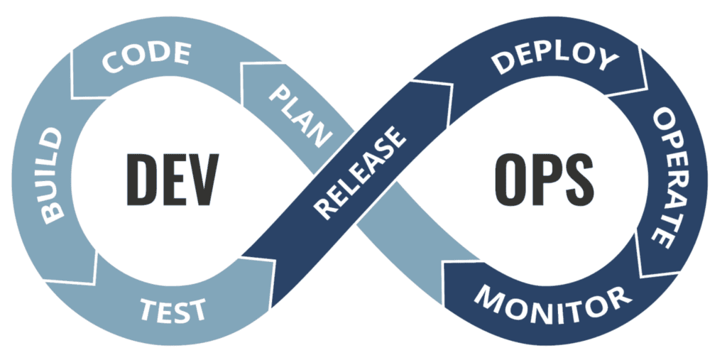 """A graphic that's in the shape of an infinity sign that has """"Dev"""" written on one side and """"Ops"""" on the other."""