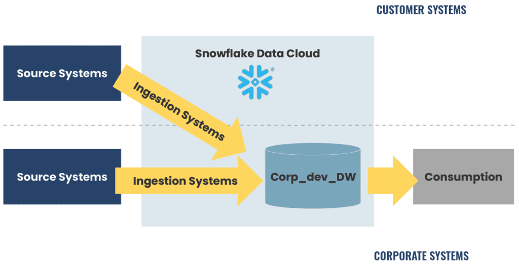 A diagram showing data ingestion from two systems into Snowflake