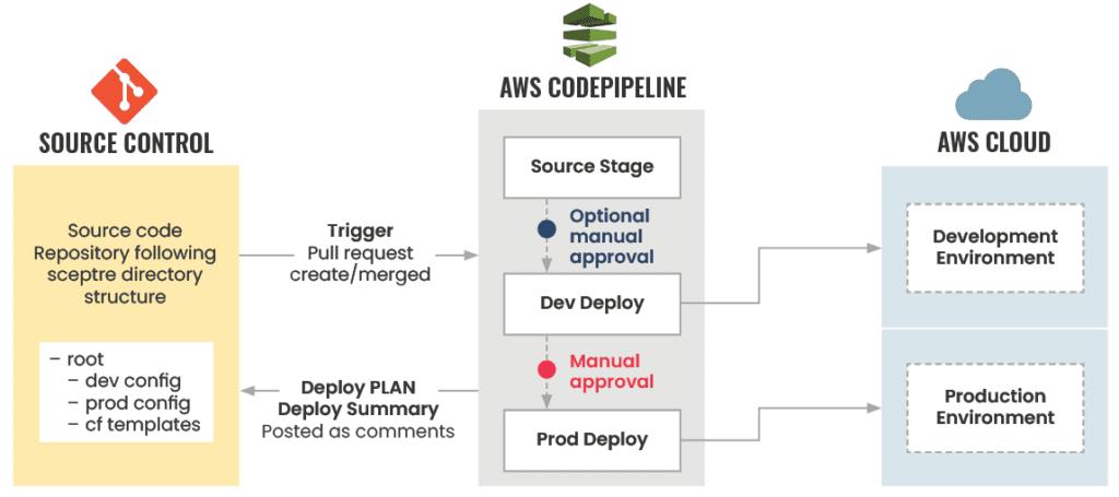 A diagram showcasing a multi-environment CI/CD Pipeline.