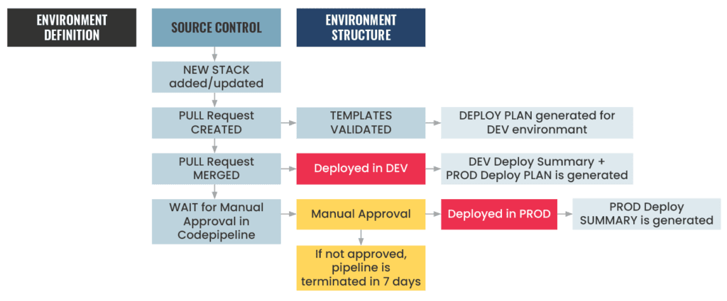 A diagram of a sample workflow for development and production environments.