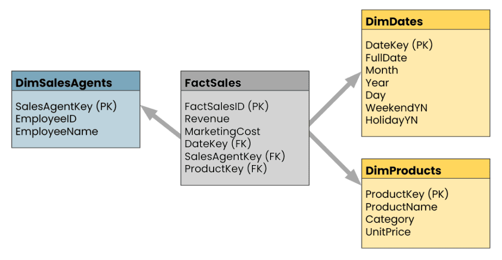 A diagram with 4 boxes illustrating what a star schema looks like.