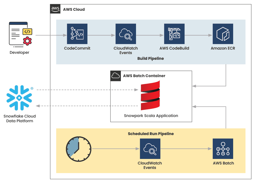 A diagram of a sample production pipeline implemented in AWS