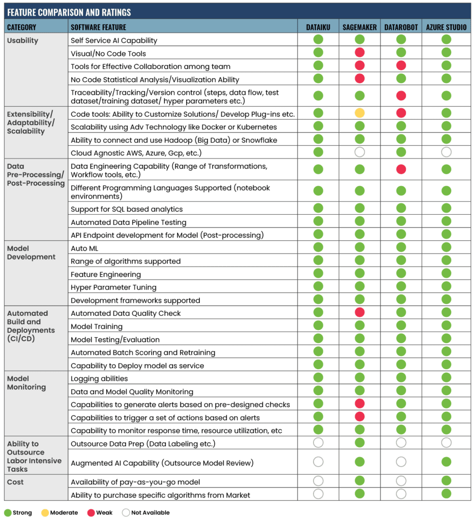 An extensive comparison chart of popular ML tools and frameworks.
