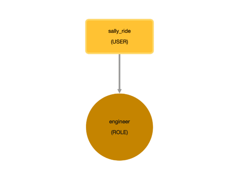 """A simple graphic with a square that says, sally_ride (USER) and a circle that says, """"engineer (ROLE)."""